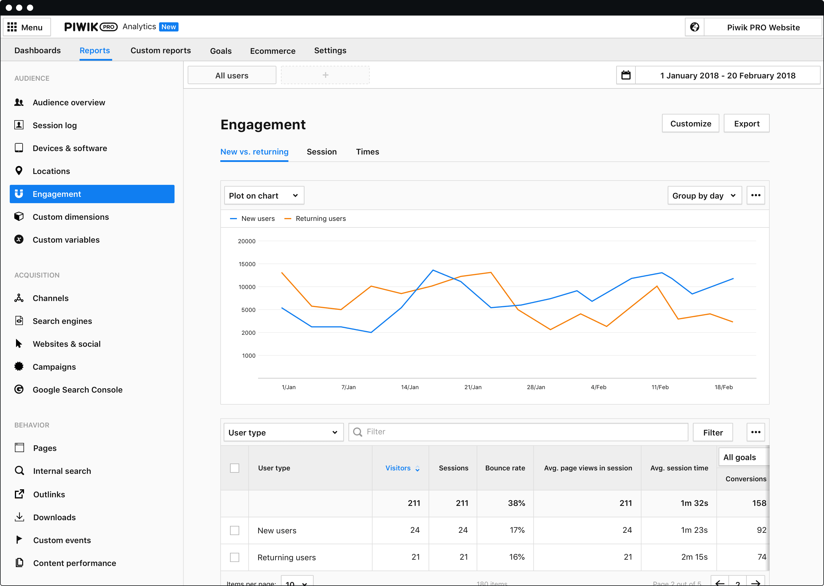 Analytics for product teams - Core report