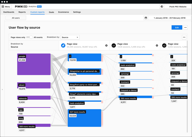 Analytics for web & mobile - User flow